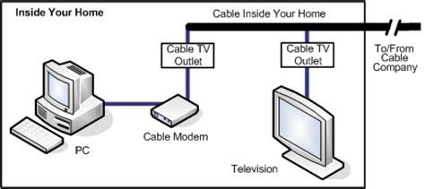 Cable Provider Business Internet BroadbandNowcom